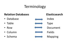 Elasticsearch terminology with relational database