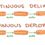 Continuous Integration vs Continuous Delivery vs Continuous Deployment