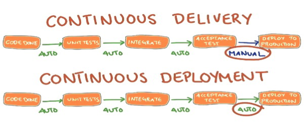 Continuous Integration vs Continuous Delivery vs Continuous ...